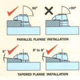 Fixation de faisceau de connecteur M20 pour fixation de l'acier