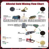 Вполне завод по обработке ключа поворота аллювиального золота