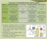 Panneaux solaires de générateur de turbine de vent de pouvoir d'énergie renouvelable de H 100W petits hybrides