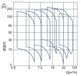 Pompe centrifuge à plusieurs étages verticale