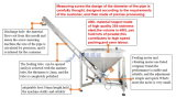 Zufuhr-Maschine ausgerüstet für alle Arten Beutel-Puder-Verpackung (JAT-U400)
