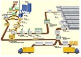 Автоклавированная газированная машина бетонной плиты (STM4.2)
