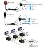 100m Extensor HDMI (bi-sentido ir, ao longo do cabo coaxial)