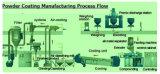 Soem der Mischer, Extruder zusammensetzend, zentrifugale Trennzeichen und beenden kundenspezifische Verarbeitungsanlagen für Puder-Beschichtung-Lack-Herstellung