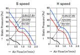 ventilador axial plástico do impulsor DC9225 da carcaça de alumínio de 92mmx92mmx25mm