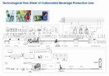 炭酸飲料の充填機か生産ライン