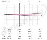 Osram multichip RGBW y multicolor de luces LED en movimiento 4 * 60W