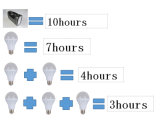 Caricatore del telefono mobile della batteria della lampadina 4ah dei comitati solari 3W LED di CC 5W