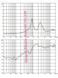 2.5 KomprimierungTweeter des Zoll-100W für Zeile Reihen-System