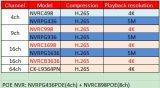 H. 265 IPのカメラ(NVR-4CH)のためのIPネットワークレコーダーNVR