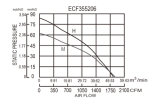 EC-schwanzloser Bewegungsenergiesparender Ventilator Ec355206 des Durchmesser-355X206mm