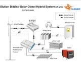 중소 규모 바람 태양 디젤 엔진 잡종 바람 발전기 (H3.1-H20.8)