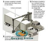 Comprobación de seguridad del vehículo para armas, drogas - Máquina de procesamiento de imágenes de rayos X.
