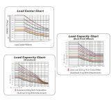 높은 윤곽 1.5t-3.5t LPG 및 가솔린 지게차