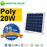Panneau solaire de petite taille bon marché de la Chine 15W 20W