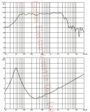 ギガワット1204A専門の可聴周波音響のスピーカー単位、12インチのウーファー