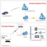 Vehículo de alta definición Cofdm Himi/AV móvil inalámbrica Transmisor y receptor de vídeo