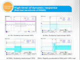 Mini inversor 50Hz/60Hz 0.75kw de la frecuencia