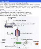 Double chaîne de production non tissée de tissu de vis de pp Spunbond