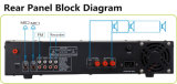 Sistema d'indirizzi pubblico di C-Yark che mescola audio amplificatore