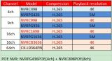 1080n 16 registratore multilingue DVR (XVRPGH420) di Ahd della Manica