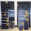 80W高性能の再生可能エネルギー太陽PVのパネル