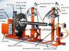 帯の溶接のためのセリウムによって証明される溶接の回転表