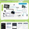 Kit combinato autonomo di sorveglianza DVR di obbligazione domestica dell'OEM HD