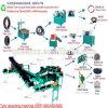 Het automatische Recycling van de Band/de Recycleermachines van de Band in India