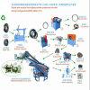 Produzione di gomma corrente perfetta della polvere/pneumatico residuo che ricicla macchina