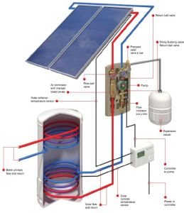 Solar Thermal Collector pictures & photos