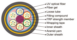 24 Core All Dielectric Self-Supporting (ADSS) Optical Fiber Cable G652D pictures & photos