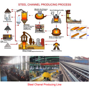 JIS Standard Channel Steel, Steel Channel