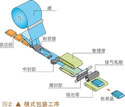 Automatic Noodle High Strength Heat Shrink Packaging Machine pictures & photos