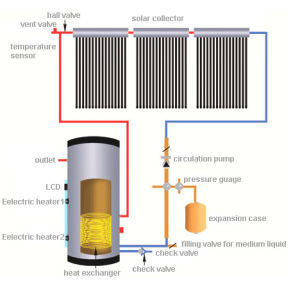 Split Heatpipe High Pressure Solar Collector FTP-58/1800 pictures & photos