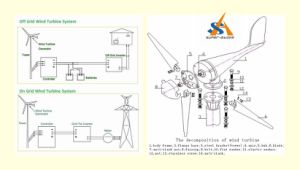 Tower Pole Wind Turbine Generator pictures & photos