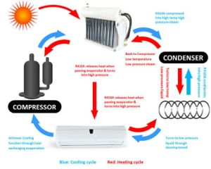Save Power Hybrid Split Solar Power Air Conditioner with 9000-36000BTU pictures & photos