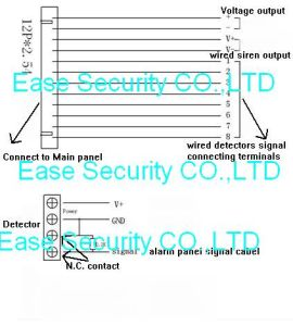 Home Burglar PSTN GSM Alarm System with Apps Remote Control Function (ES-2014GSM) pictures & photos