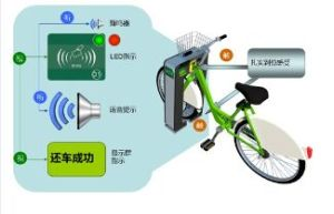 Public Bicycle Rental System for Citizen