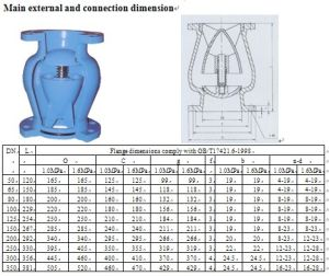 Globe Style Check Valve (DRVZ) pictures & photos