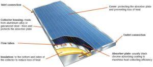 Flat Plate Solar Water Heater Split Pressure Collector Solar Keymark