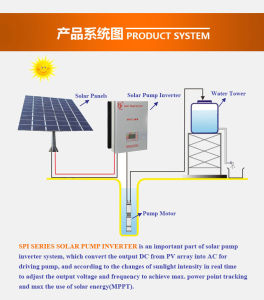 3 Phase 440VAC Pump Motor Inverter for 55kw Solar Power System pictures & photos