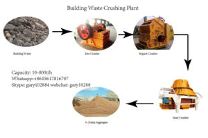 City Building and Life Waste Crusher Line pictures & photos