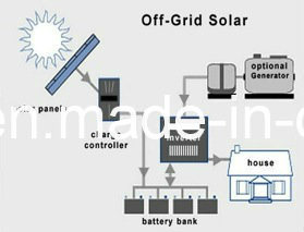 High Efficiency Solar Power System 1kw pictures & photos