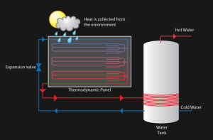 Thermodynamic Solar Panel for Water Heater