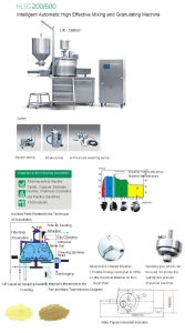 Intelligent Automatic High Effective Mixer and Granulator (HLSG-200/600) pictures & photos