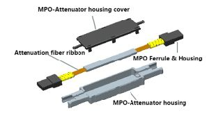 MPO Attenuator for Data Transmission pictures & photos