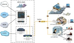Triple Play FTTH Solution for CATV and Pon