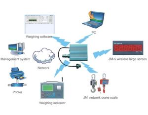 WiFi Crane Weighing Scales System