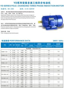 YD Series Double Speed Three Phase Motor pictures & photos